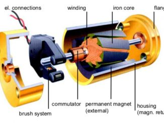Brushed-DC-Motor